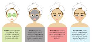 post-1-Skin-Types